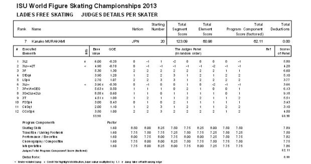 An example of IJS marking: the long program marks for Japan's Kanako Murakami at the 2013 World Championships. Note that on element 1 (triple lutz jump) and element 6 (triple loop jump) the judges' marks range from -2 to 1, while the marks for the other elements are much more consistent across judges.
