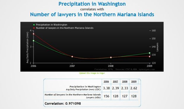 FireShot Screen Capture #009 - 'Precipitation in Washington correlates with Number of lawyers in the Northern Mariana Islands' - www_tylervigen_com_view_correlation_php_id=3130