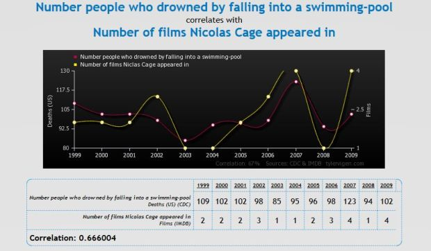 FireShot Screen Capture #010 - 'Spurious Correlations' - www_tylervigen_com