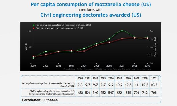 FireShot Screen Capture #012 - 'Spurious Correlations' - www_tylervigen_com