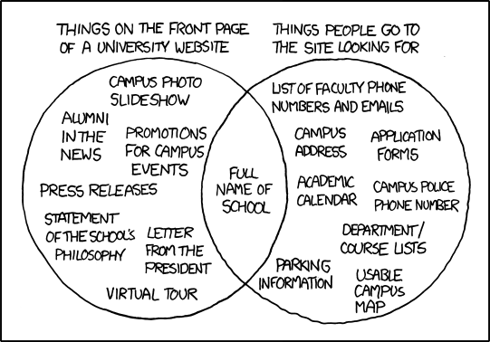 This example of an ineffective service is what can happen when organizations unthinkingly copy what other organizations are doing. (credit: xkcd.com)